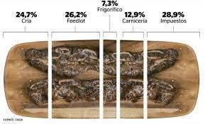 Cuánto puede costar cerrar las exportaciones de carne y qué proponen desde el sector