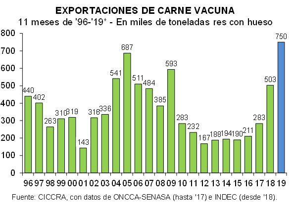 La exportación de carne sigue batiendo récords