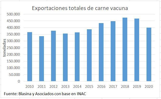 Exportaciones de carne vacuna uruguaya en 2020 serán las más bajas en cinco años