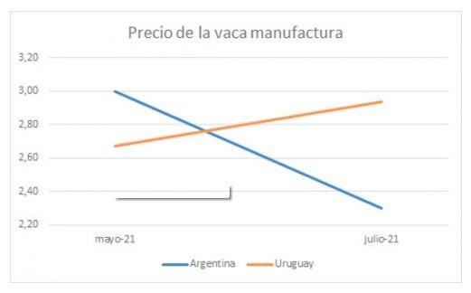 Uruguay aprovecha la menor oferta de carne argentina de categorías manufactura