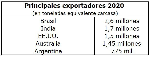 La Argentina se consolidará como 5° exportador mundial de carne en 2020