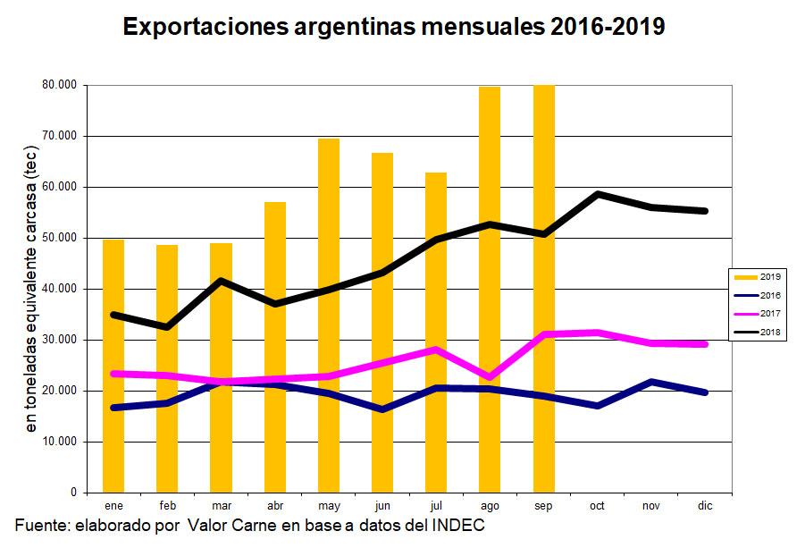 Exportaciones de carne argentina: otro fuerte salto interanual en septiembre