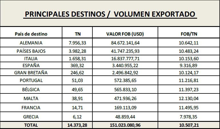 La Argentina ya cumplió la mitad de la cuota Hilton, con precios en baja
