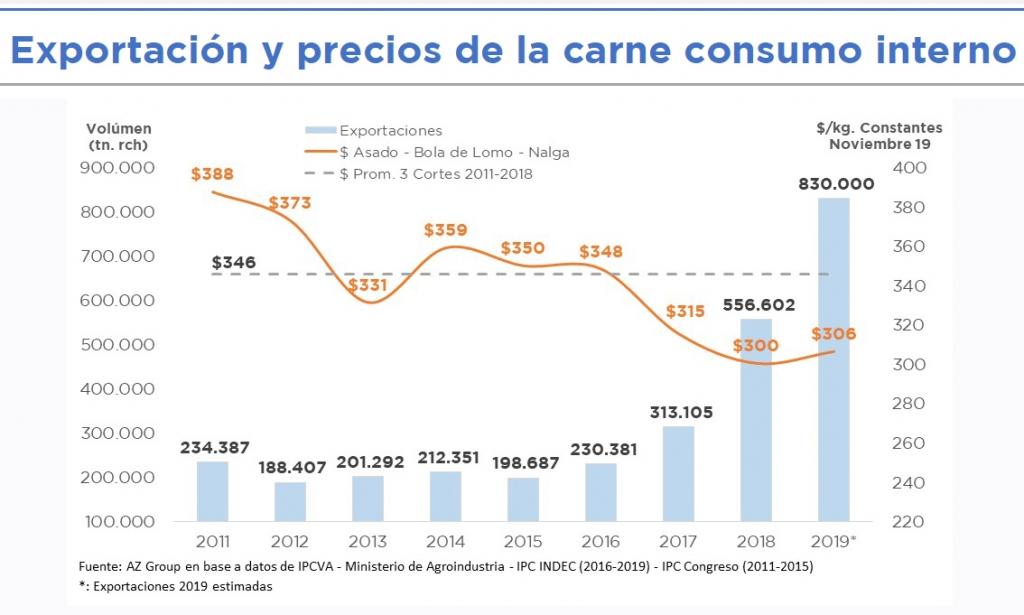 Carne: El mito de la exportación vs el consumo interno