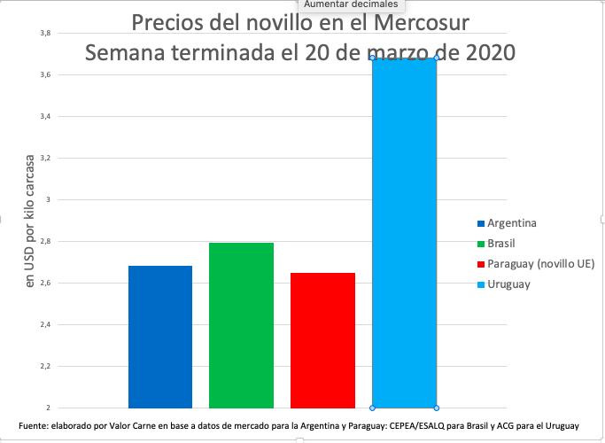 Novillo Mercosur: fuertes bajas en la Argentina, Paraguay y Brasil; Uruguay con muy poca actividad