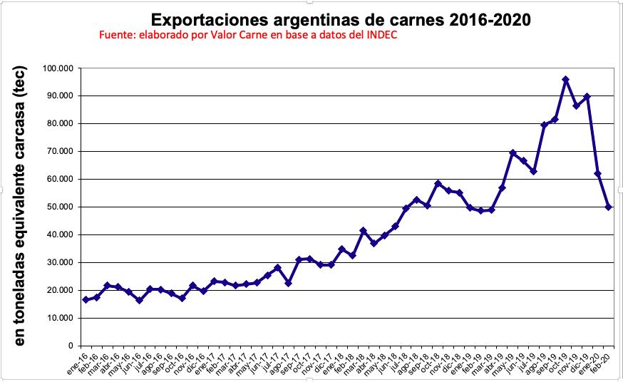 Exportaciones de carne argentina: sigue la caída, pero todavía se sostienen en forma interanual