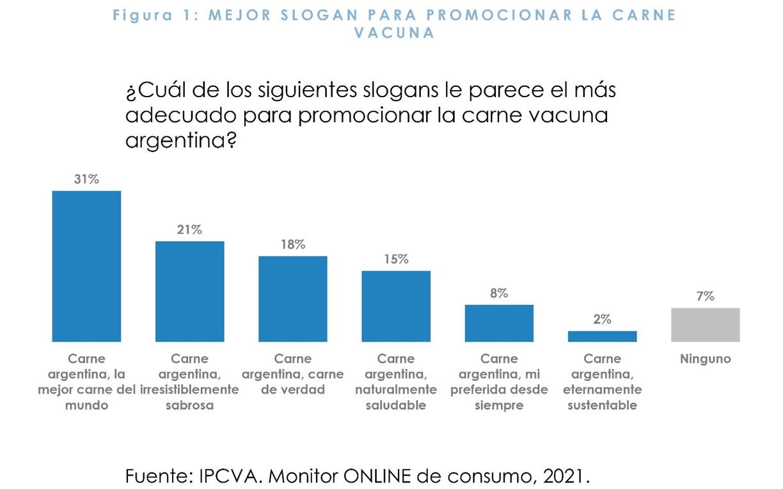 Sondeo: los argentinos eligieron al mejor slogan para vender carne argentina en el mundo