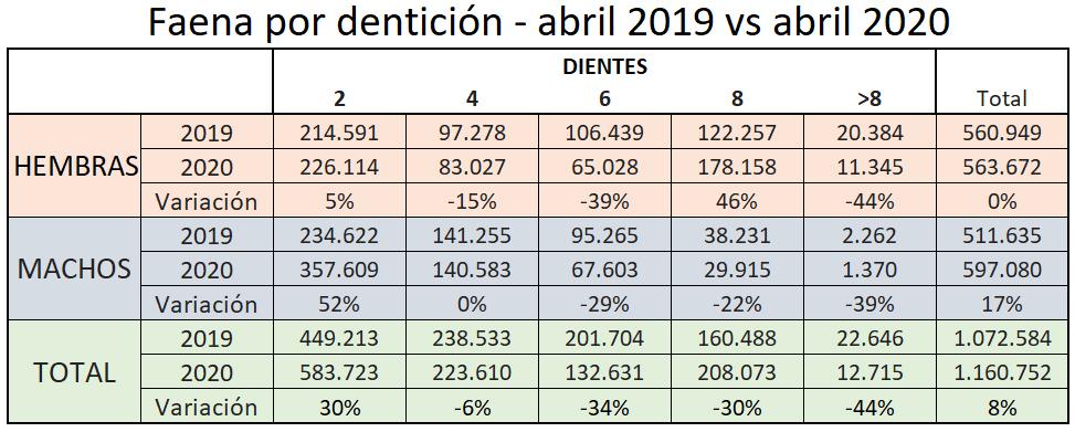 La faena argentina ya muestra los dientes