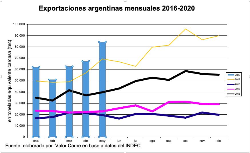 Exportaciones de carnes argentinas: sorpresa en mayo por su salto en volumen y por el protagonismo chino