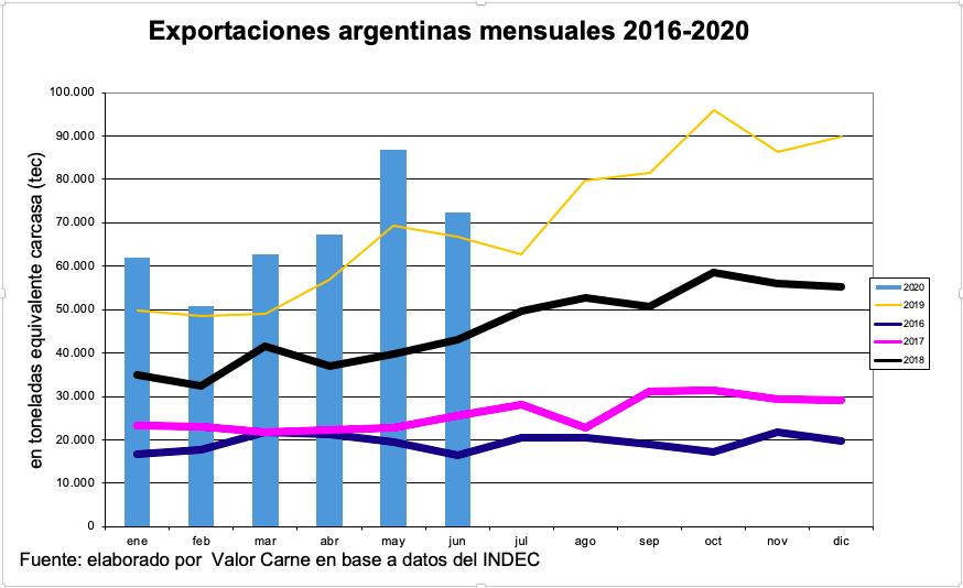 Exportaciones de carne argentinas: alcanzaron 900 mil tec en doce meses, a pesar de la baja de junio