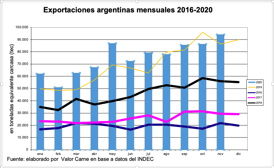 Exportaciones de carne argentina: noviembre repitió el reciente récord mensual en volumen