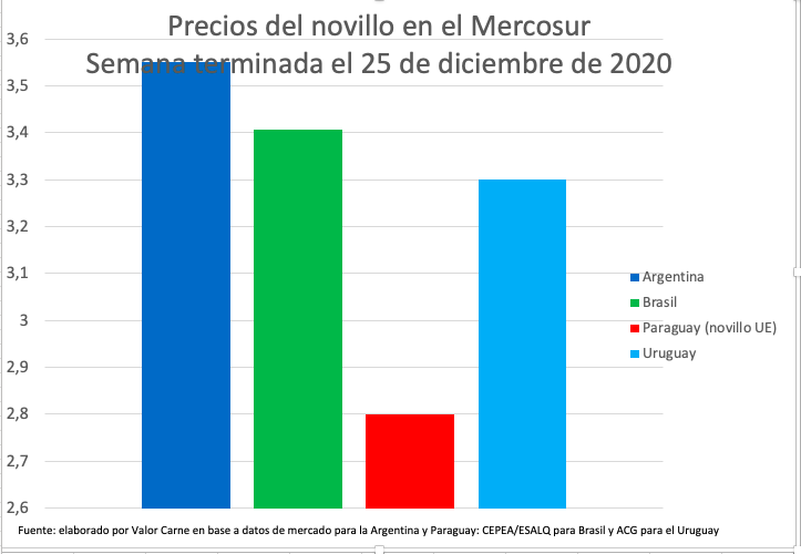 Novillo Mercosur: la Argentina lidera las cotizaciones por primera vez en más de tres años