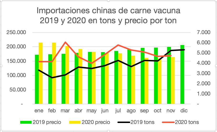 El comportamiento del líder mundial en importaciones de carne en 2019 y 2020
