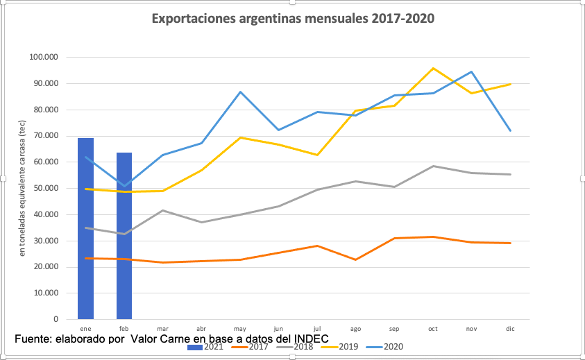 Las exportaciones argentinas de carne vacuna vuelven a ser récord en 12 meses