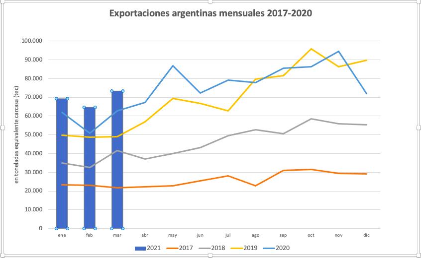 Las exportaciones argentinas vuelven a superar la reciente marca de doce meses