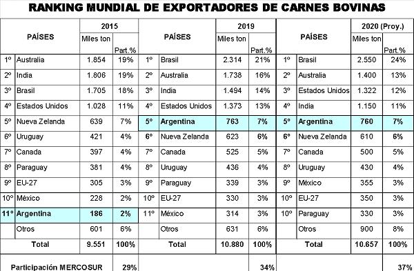 Argentina ocupa la quinta posición en el ranking mundial de exportadores de carne vacuna