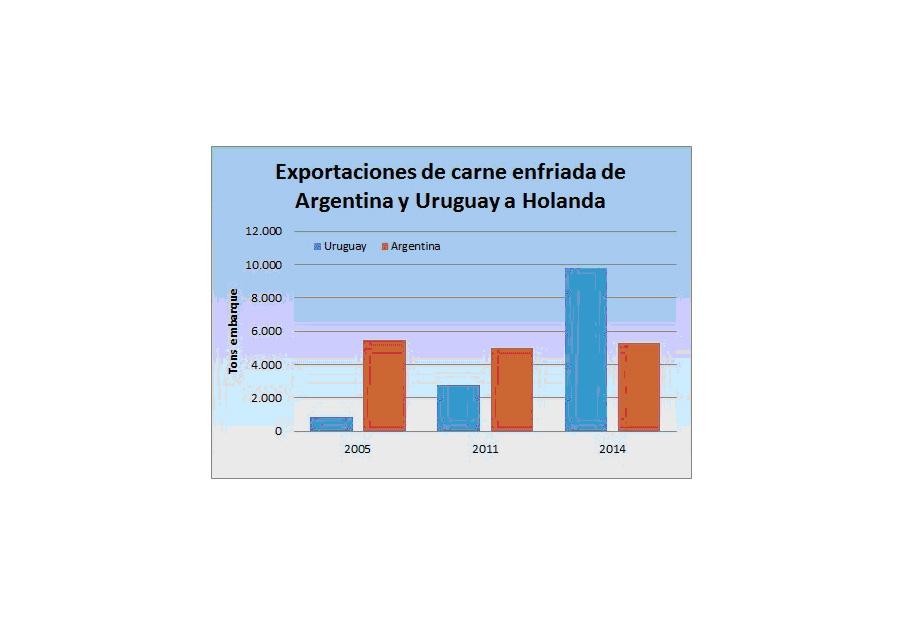 Uruguay avanza en mercados tradicionales de la Argentina