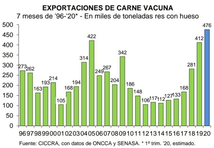 Las exportaciones de carne siguen batiendo récords a pesar de la pandemia