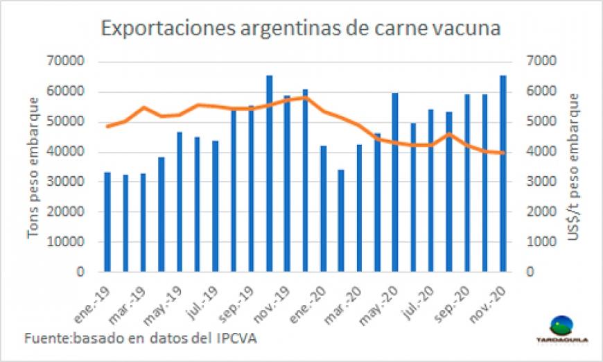 LAS EXPORTACIONES ARGENTINAS DE CARNE VACUNA EN NOVIEMBRE FUERON LAS DE MAYOR VOLUMEN DE LA DÉCADA