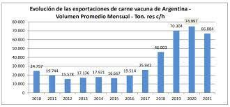 Aun con fuerte caída de precios, las exportaciones de carne crecieron 5% en febrero