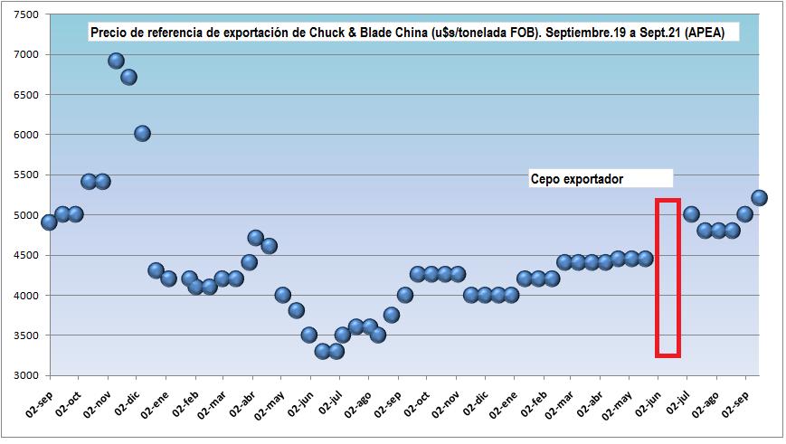 """Al final Argentina terminó armando una """"OPEP de la carne vacuna"""" contra China"""