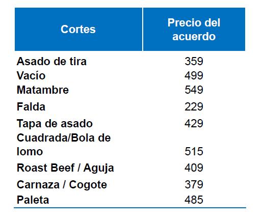 Se renovó el acuerdo cárnico para ofrecer asado a 359 $/kg hasta fines de este año
