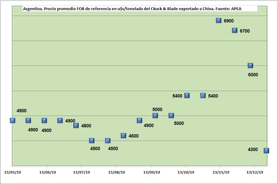 ¡Boom! exportador: se derrumbó el precio de la carne argentina enviada a China