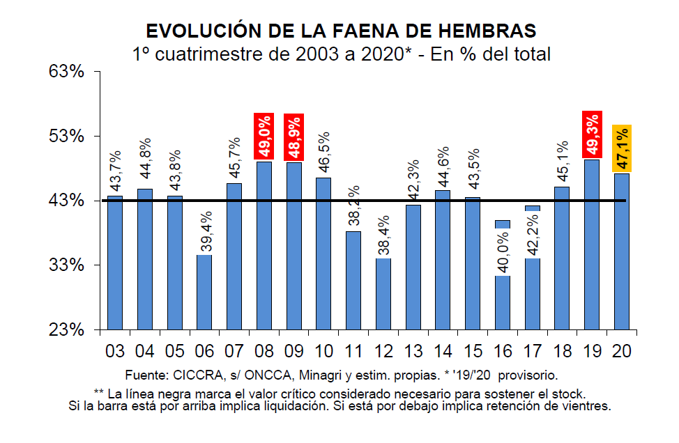 El proceso de liquidación de vientres bovinos se interrumpió gracias al cambio de política monetaria