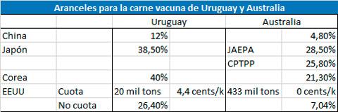 Uruguay: aranceles complican las exportaciones de carne