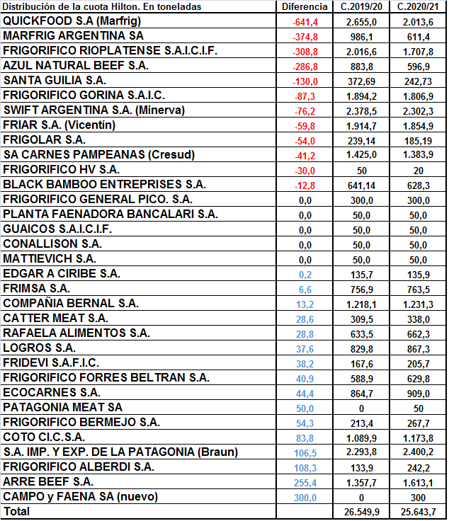 Marfrig y Rioplatense son los principales perdedores en la distribución de la cuota Hilton 2020/21
