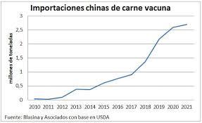 Importaciones chinas de carne vacuna seguirán batiendo récord en 2021