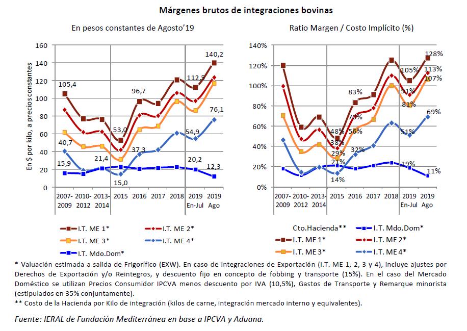Para la industria frigorífica exportadora no existe la crisis: tiene márgenes récord luego de la súper devaluación