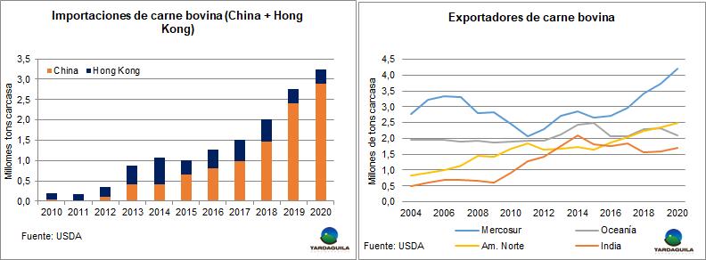 China importará 3 de cada 10 kilos que se comercien de carne vacuna en 2020