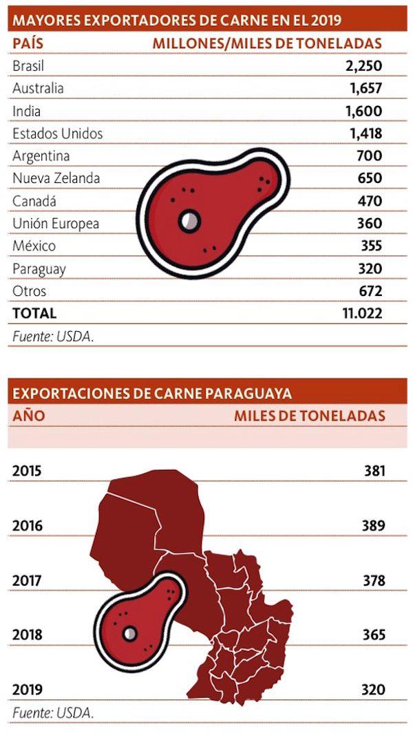 Paraguay saldrá del Top 10 de exportadores de carne este año