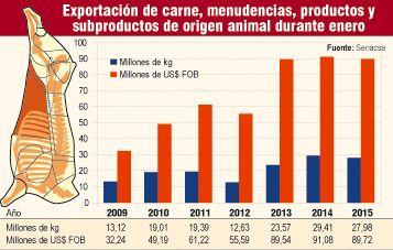 Paraguay: exportación de carne aumentó 7% en enero, pero la de subproductos cayó 37%