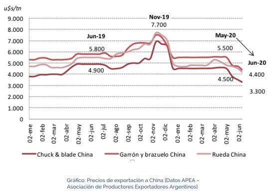 Carne: los principales cortes que compra China cayeron más de US$ 1.000 la tonelada en un mes