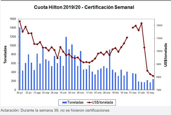 Entre abril y mayo los precios de la Cuota Hilton pasaron de un pico a un subsuelo