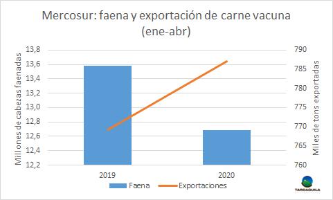 Carne: Menor producción regional no se refleja en baja de exportaciones