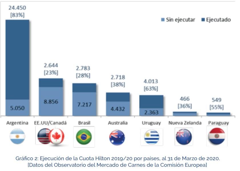 El virus metió la cola y la Argentina volvería a no poder cumplir con toda la Cuota Hilton