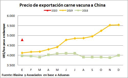 Precio de exportación de la carne vacuna a China cae 15% respecto a diciembre