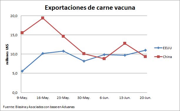 EEUU se consolidó como el principal comprador de carne vacuna uruguaya en divisas