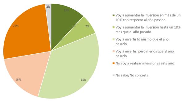 Encuesta: antes de la intervención en el mercado de la carne, los productores tenían buenas intenciones de invertir