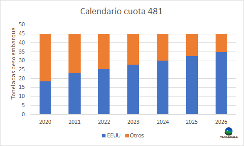 INAC estima que participación de Uruguay en cuota 481 se reducirá en 2.000 toneladas en 2021