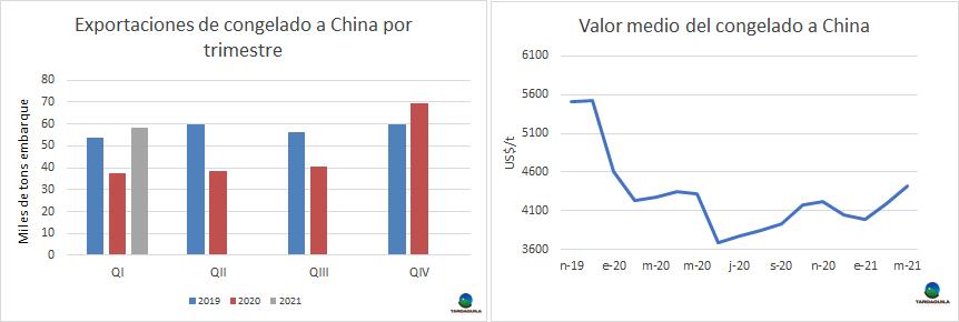 Uruguay: Volumen récord de exportaciones de carne a China en marzo